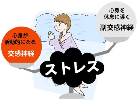 ストレスで交感神経が動作し不眠になる様子